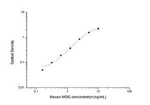 Mouse MOG(Myelin Oligodendrocyte Glycoprotein) ELISA Kit
