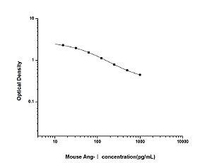 Mouse Ang-Ⅰ(Angiotensin Ⅰ) ELISA Kit