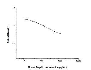 Mouse Ang-Ⅱ(Angiotensin Ⅱ) ELISA Kit