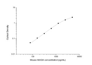 Mouse MAOA(Monoamine Oxidase Type A) ELISA Kit