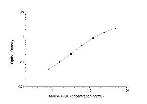 Mouse PIBF(Progesterone Induced Blocking Factor) ELISA Kit