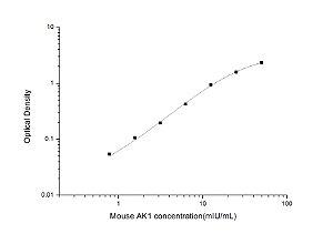 Mouse AK1(Adenylate Kinase 1) ELISA Kit