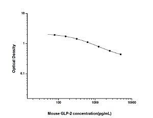 Mouse GLP-2(Glucagon Like Peptide 2) ELISA Kit