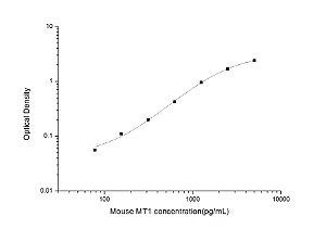 Mouse MT1(Metallothionein 1) ELISA Kit