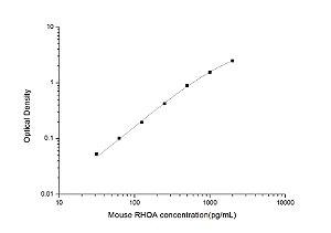 Mouse RHOA(Ras Homolog Gene Family, Memmber A) ELISA Kit