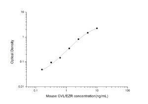 Mouse CVL/EZR(Cytovillin/Ezrin) ELISA Kit