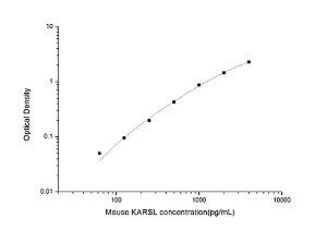 Mouse KARSL(Lysyl tRNA Synthetase) ELISA Kit