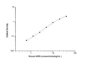 Mouse IARS(Isoleucyl tRNA Synthetase) ELISAKit