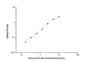 Mouse ACV-AB(ActivinAB) ELISAKit