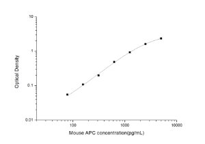 Mouse APC(Activated Protein C) ELISA Kit