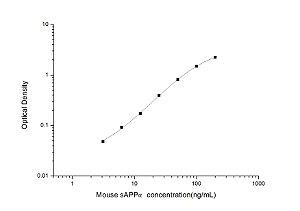 Mouse sAPPα(soluble amyloid precursor protein α) ELISA Kit