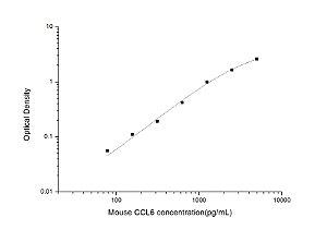 Mouse CCL6(Chemokine C-C-Motif Ligand 6) ELISA Kit