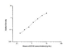 Mouse sCD100(solubleClusterofdifferentiation100) ELISAKit