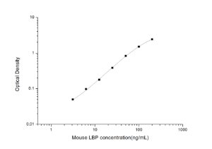 Mouse LBP(Lipopolysaccharide Binding Protein) ELISA Kit