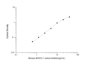 Mouse SH3YL1(SH3 domain-containing YSC84-like protein 1) ELISA Kit