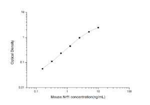 Mouse Nrf1(Nuclear Respiratory Factor 1) ELISA Kit