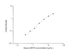 Mouse GRP78(GlucoseRegulatedProtein78) ELISAKit