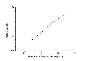 Mouse ApoA2(Apolipoprotein A2) ELISA Kit