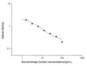 Bovine/Sheep Cortisol ELISA Kit