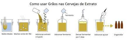 Como usar Grãos nas Cervejas com Extrato