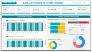 Template Dashboard Hotel - Pousada