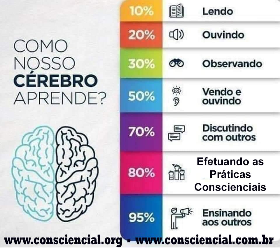 COMO NOSSO CÉREBRO APRENDE ESPIRITUALIDADE - Consciencial Livros Cursos  E-books EAD