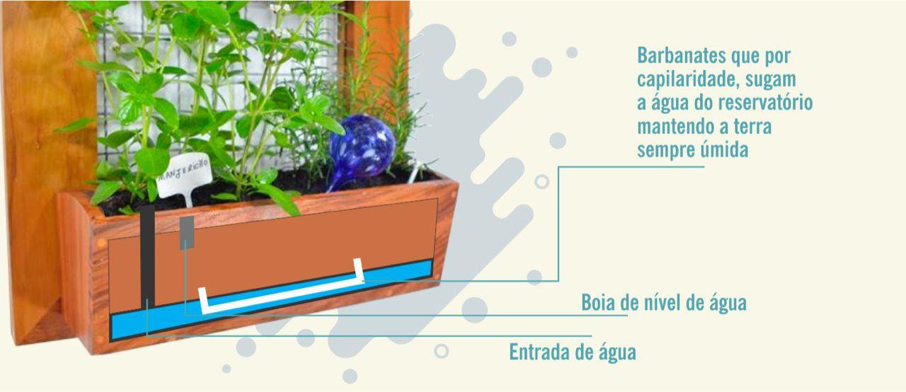 b44168fff ... AUTO IRRIGÁVEL - Horta Vertical 55x55cm com 1 Vaso de plantio direto -  Imagem 5 ...