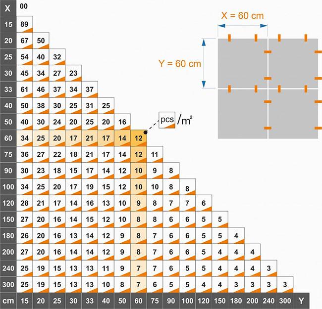 Tabela calculo espaçador nivelador de porcelanato