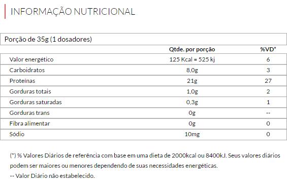 Resultado de imagem para tabela nutriciona whey no2 synthesize