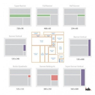 Criação de Peças Gráficas para Campanhas na Rede de Display do Google