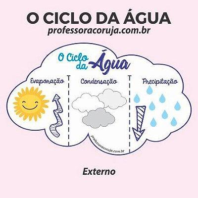 Atividade | Ciclo da Água - Produto Digital