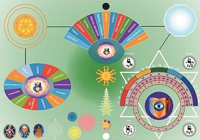 Pacote com 3 Mesas Radiônicas: Espiritual, Apométrica e de Florais impressão colorida em PVC medindo 42 x 28 cm