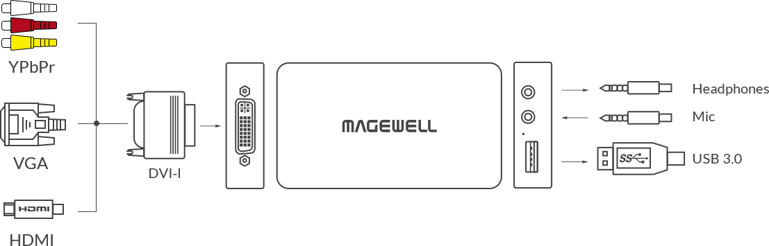 Magewell USB CAPTURE DVI PLUS - Vídeo Web Center