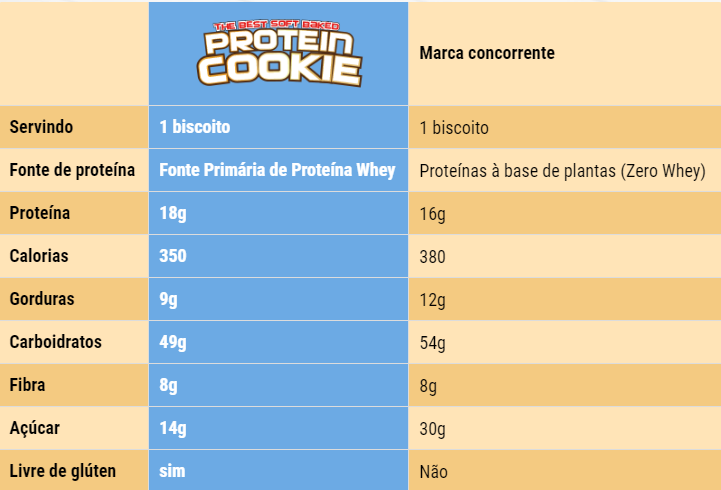 Protein Cookies Muscletech Chocolate Chip-5