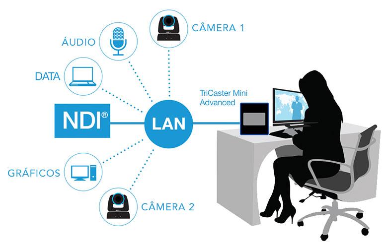 Diagrama do NDI - TriCaster Mini HD-4
