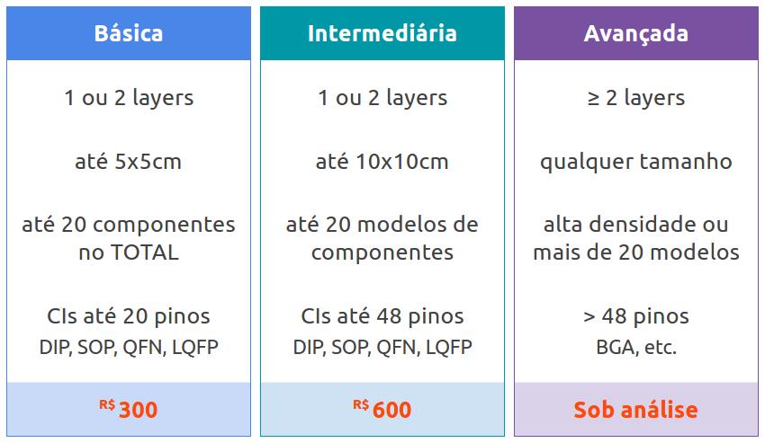 Tabela de valores do projeto de PCB
