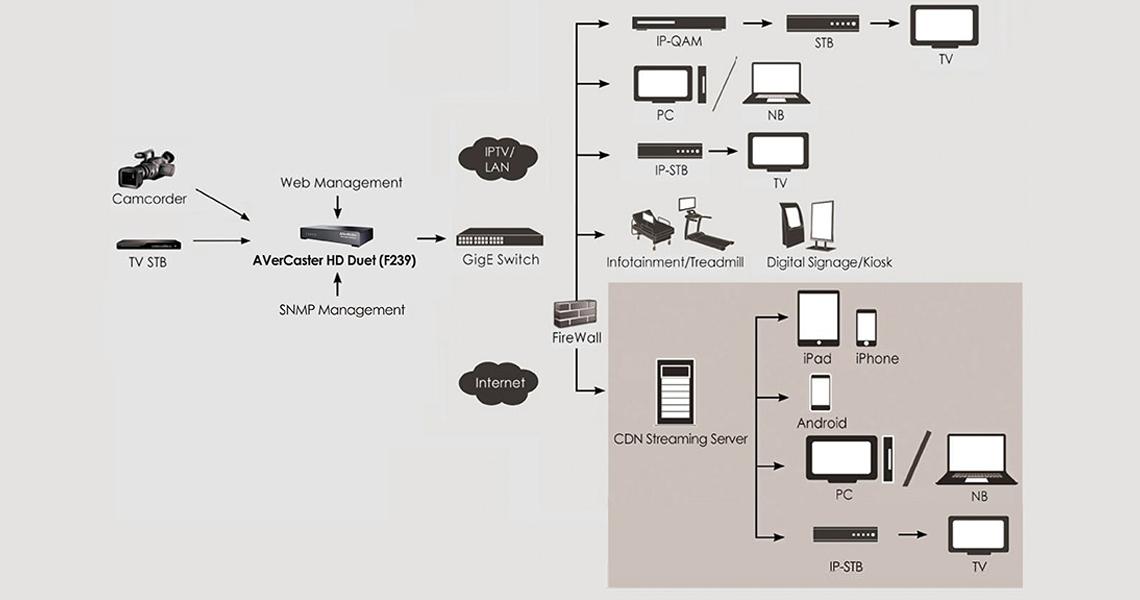 AVerCaster HD Duet - F239 com compressão H.264 - mantendo alta qualidade do vídeo
