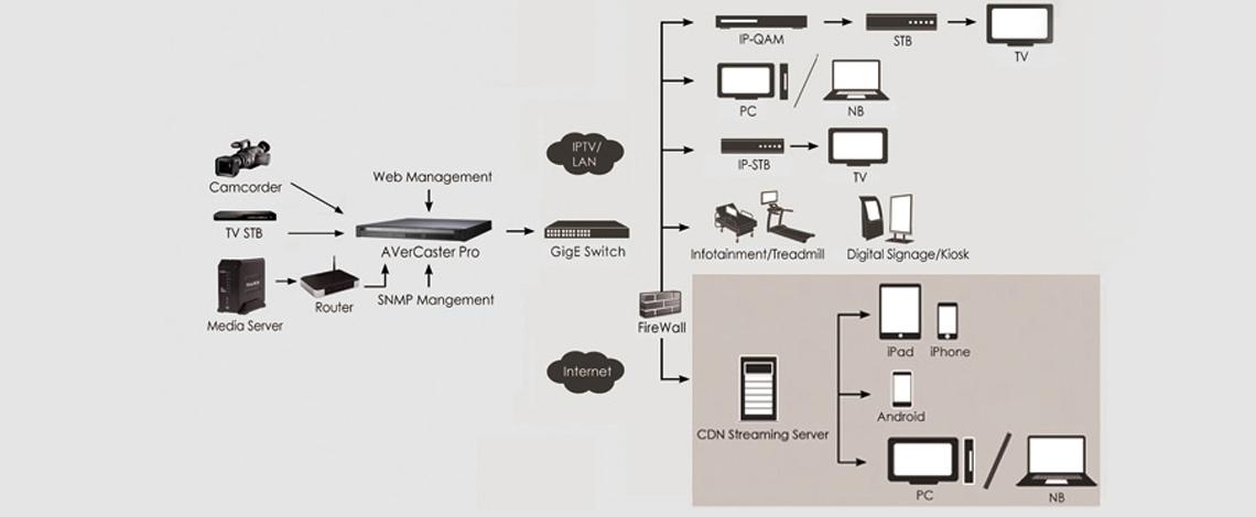 AVerCaster PRO - RS7140 captura profissional de vídeo