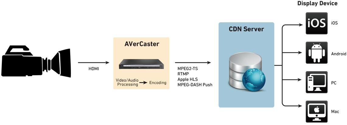 Streaming de vídeo com alta qualidade AVerMedia AVerCaster Pro RS7160