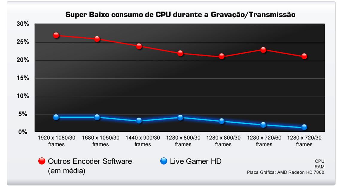 Compressão de hardware HD