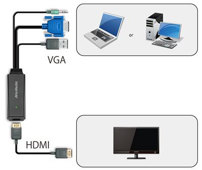 conversor de vídeo VGA para HDMI ET110 AVerMedia