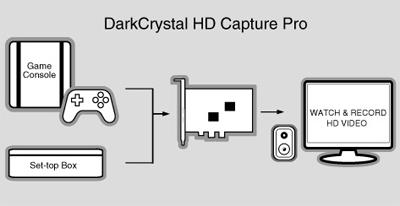 Placa de captura PCI-E AVerMedia DarkCrystal HD Capture Pro - C027