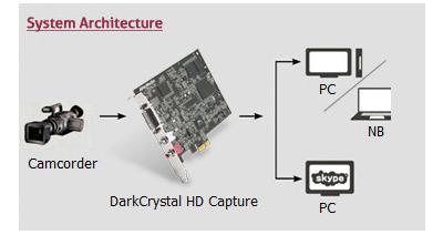 Resolução personalizada com a placa PCI Express AVerMedia