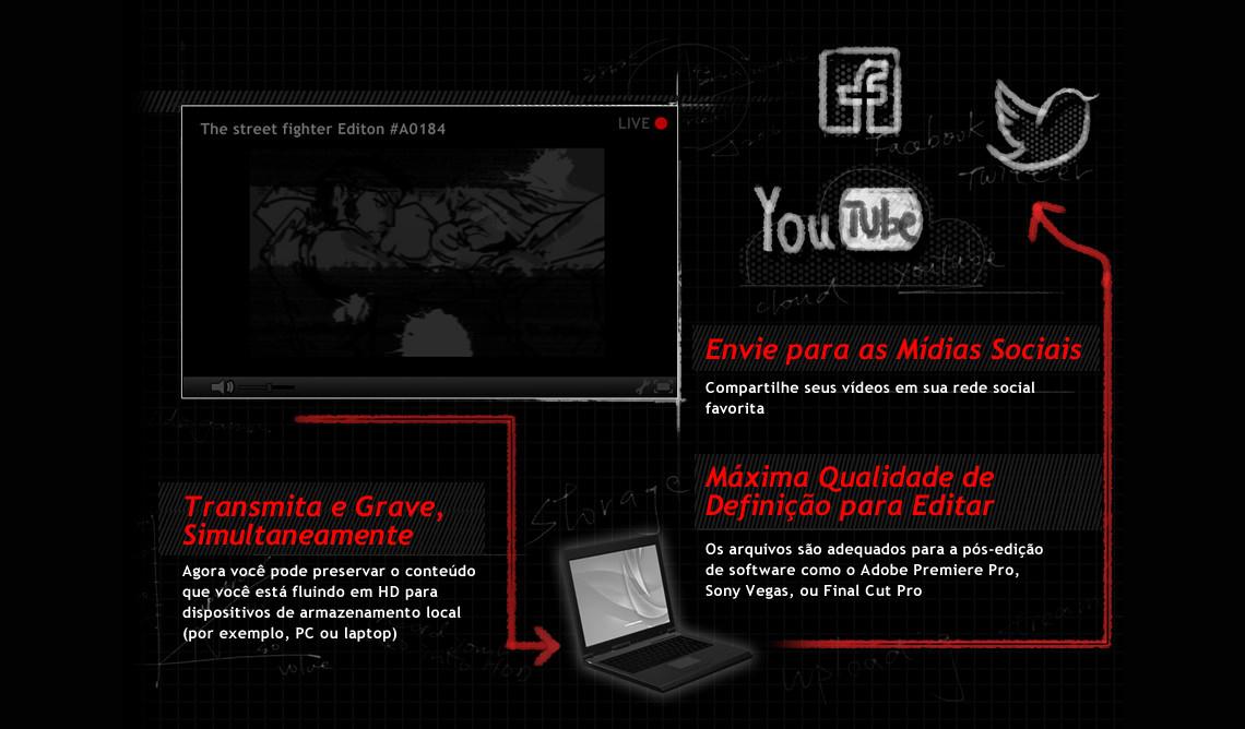 Transmissão e gravação simultânea Live Gamer Portable - C875