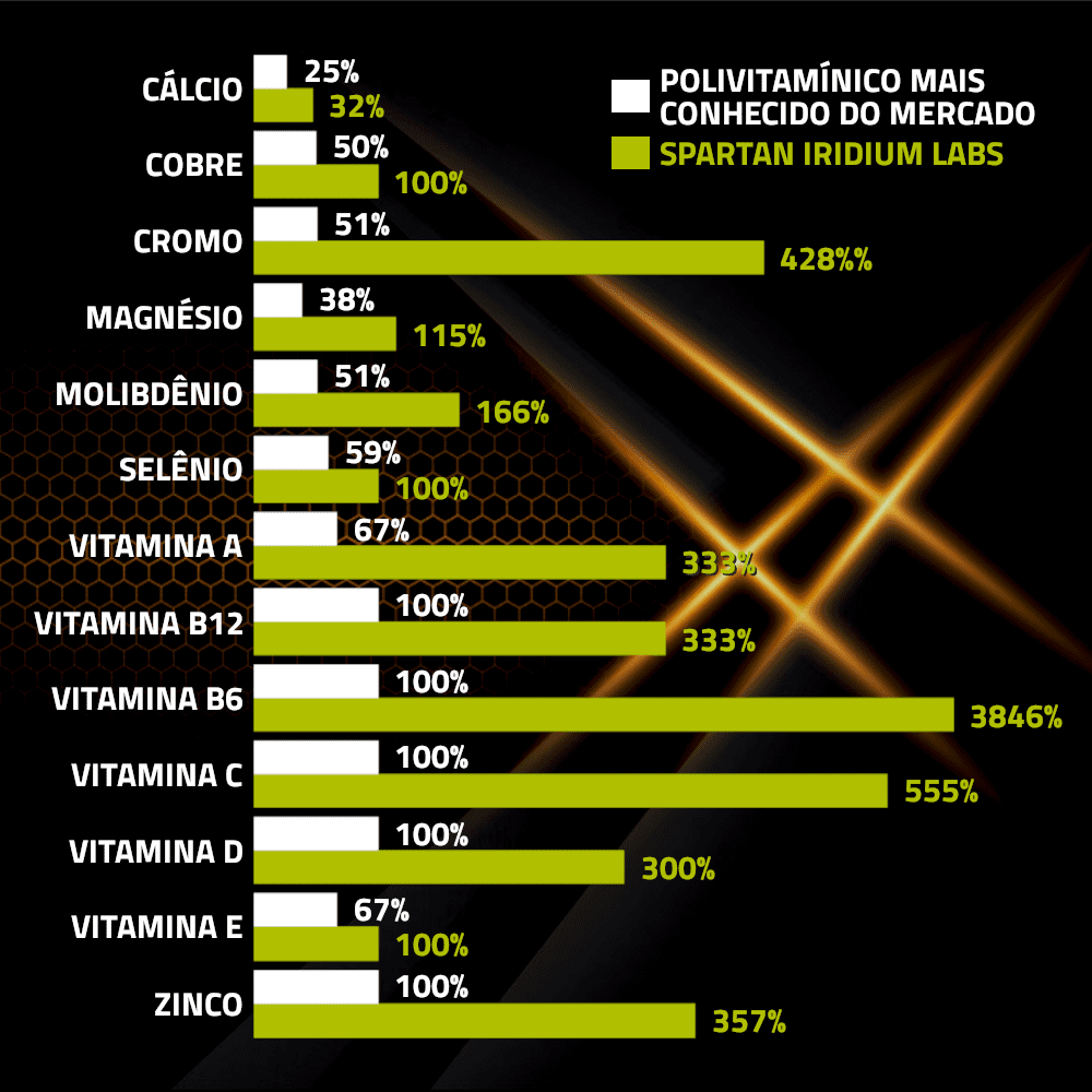 comparativo de vitaminas do spartan iridium labs