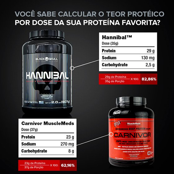 Comparativo Carnivor X Hannibal