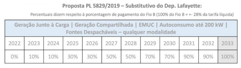 Tabela da Proposta PL 5829/2019
