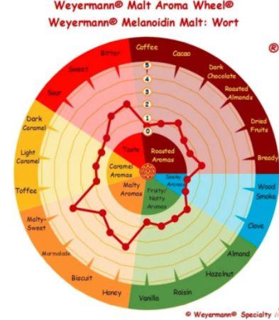 MALTE MELANOIDINA - WEYERMANN 100g