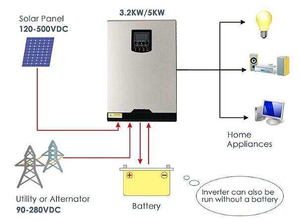 Inversor Off Grid INA3200 - 3200W/220Vca monofásico - entrada para baterias de 24Vcc