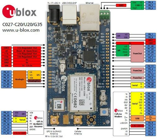 Kit de desenvolvimento IoT com modem celular e GPS  - C027